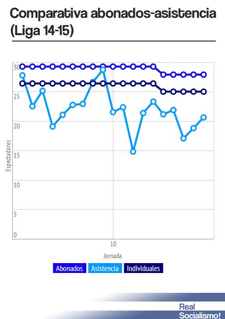 asistencia-abonados-2014-15